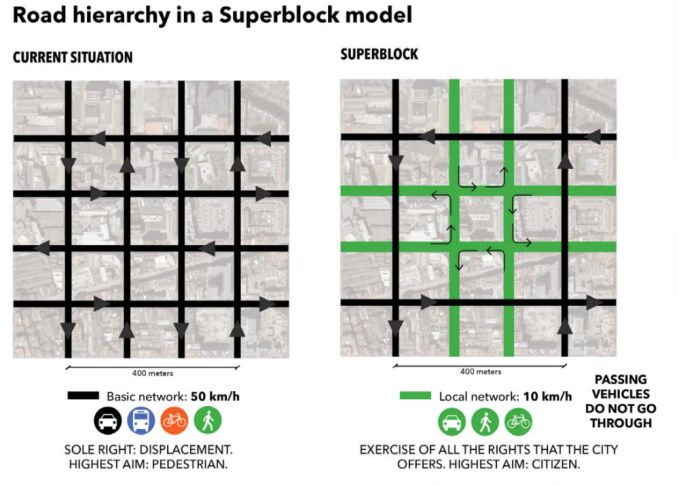 road-superblock